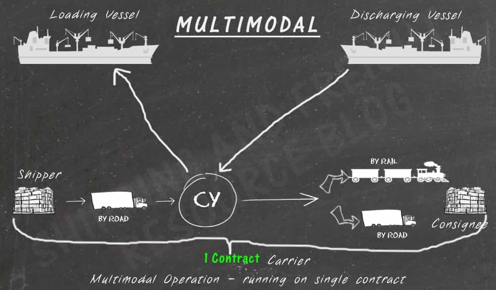 explaining multi modal freight
