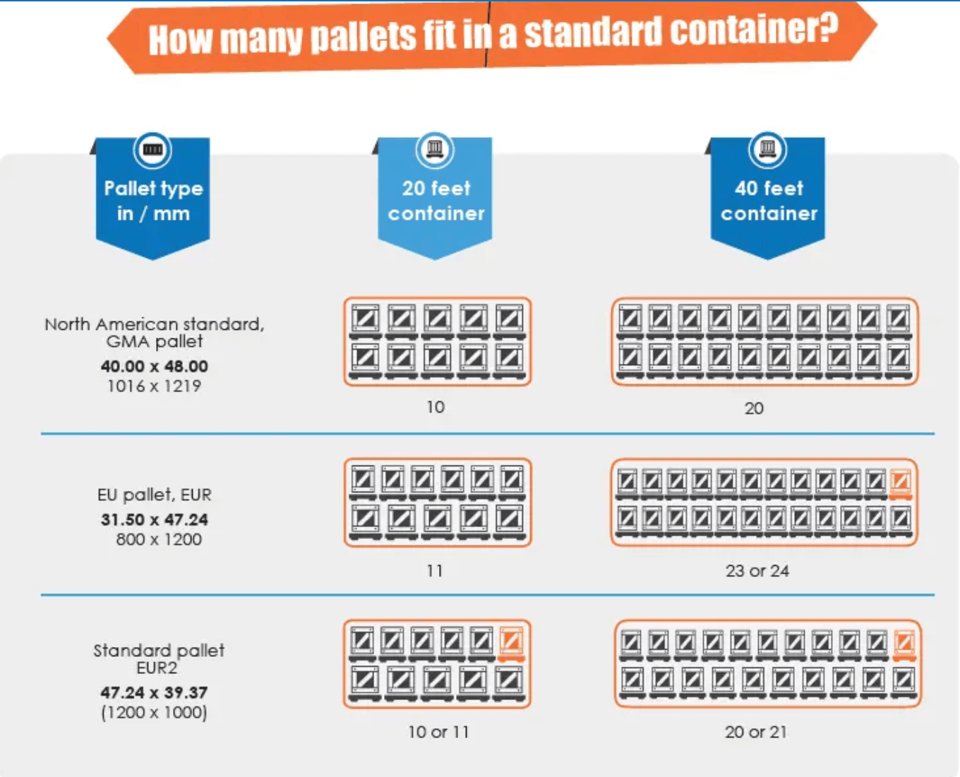 how many pallet per container