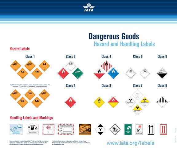 iata restricted items